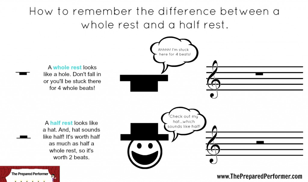 whole rest and half rest