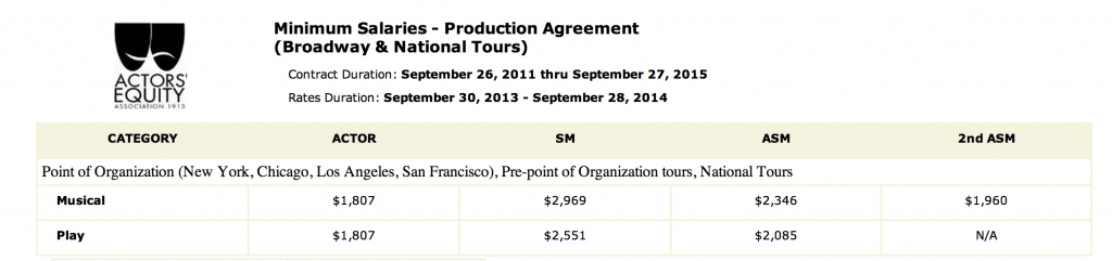 AEA Production Contract Payment